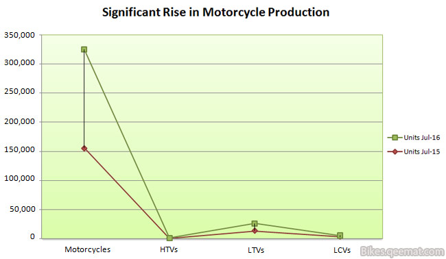 Significant Rise in Motorcycle Production Chart